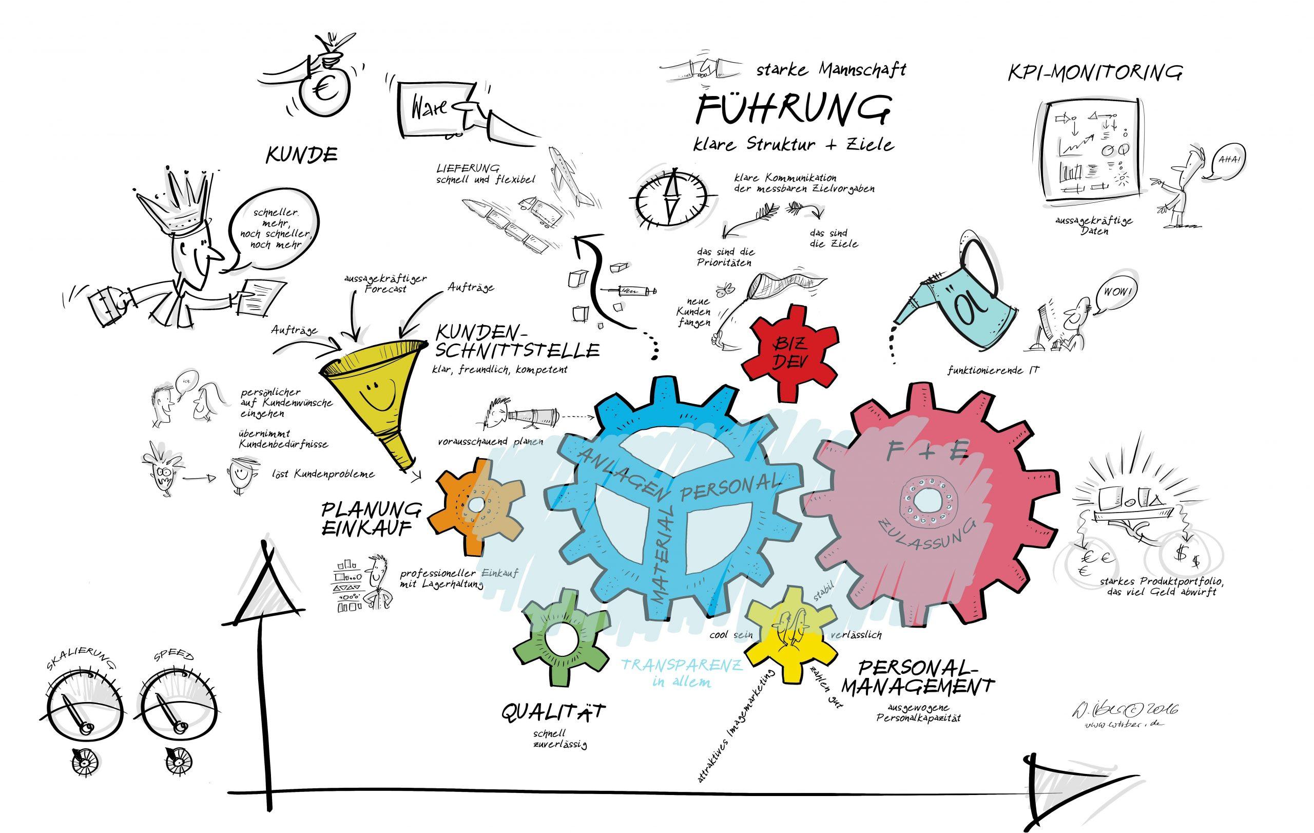 Projektbeispiel: Zielbildentwicklung